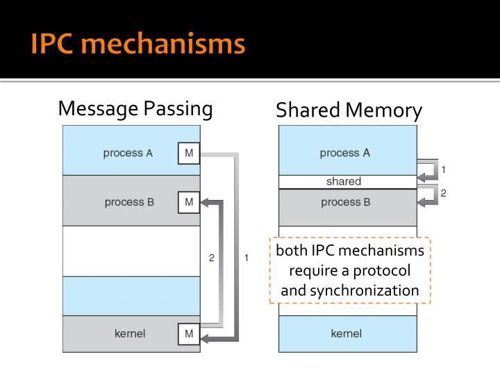 IPC mechanisms
