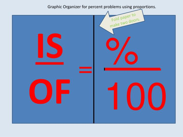 Graphic Organizer for percent problems using proportions.
