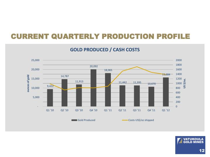 CURRENT QUARTERLY PRODUCTION PROFILE