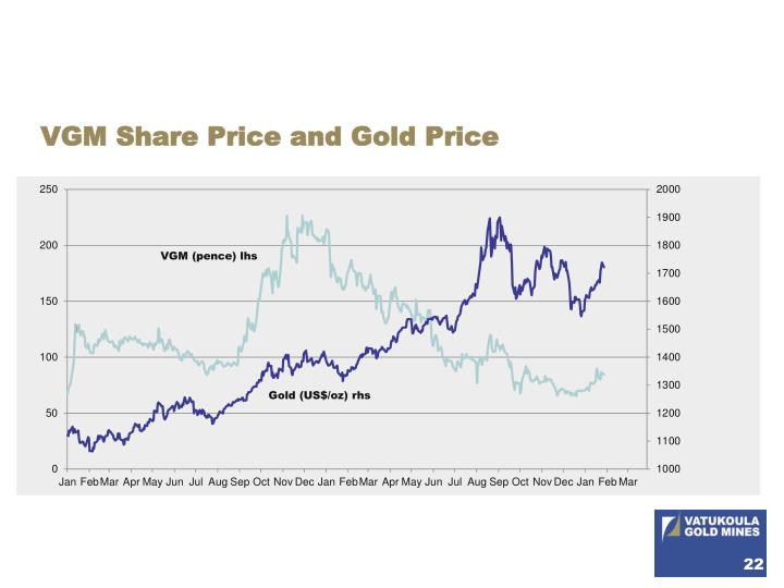 VGM Share Price and Gold Price