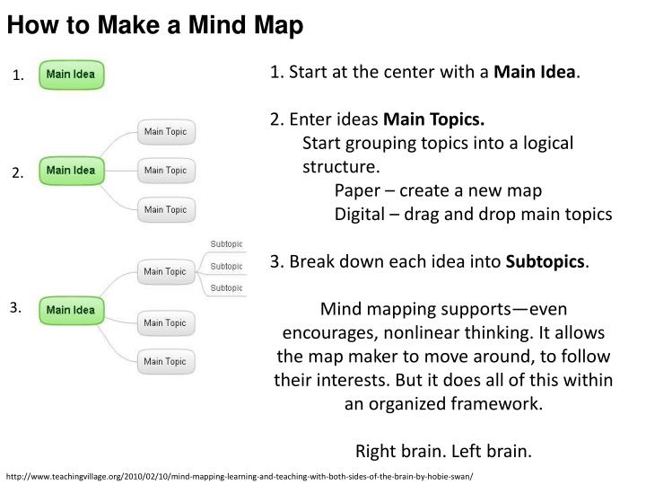 how to make a mindmap on powerpoint 2013