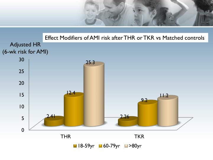 Effect Modifiers of AMI risk after THR or TKR