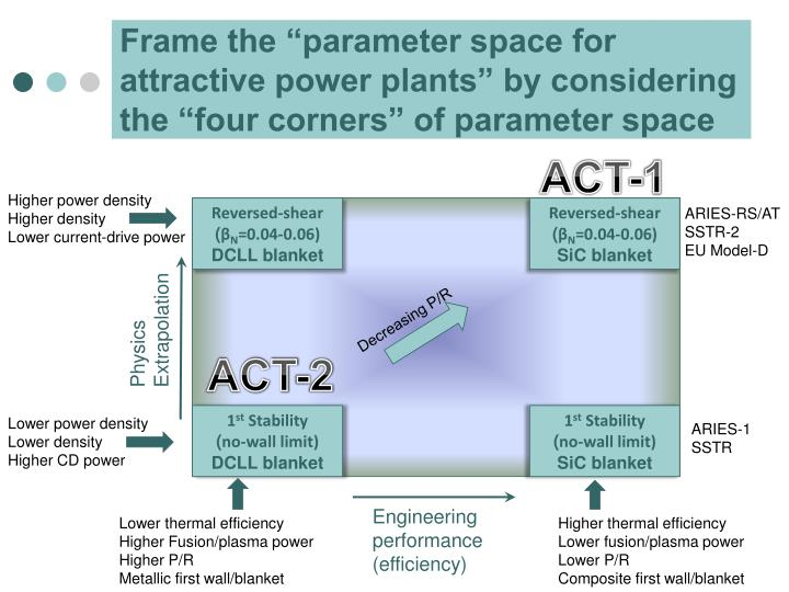 """Frame the """"parameter space for attractive power plants"""" by considering the """"four corners"""" of parameter space"""