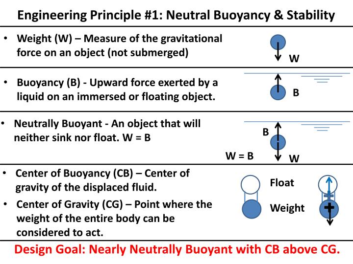 Engineering principle 1 neutral buoyancy stability