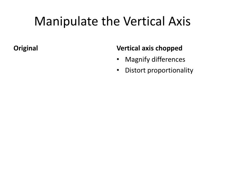 Manipulate the vertical axis