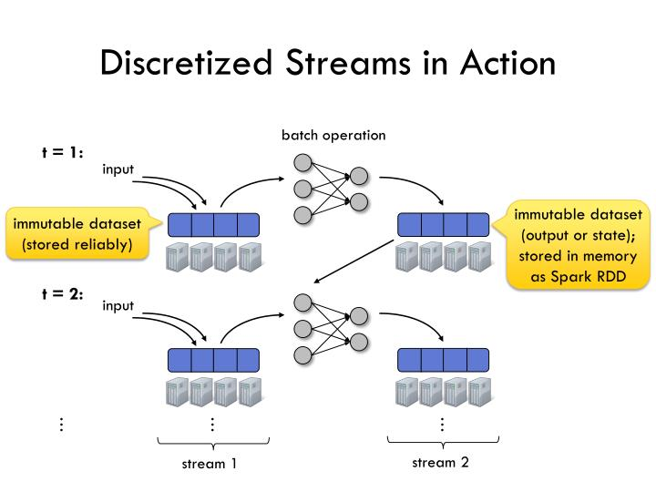 Discretized Streams in Action