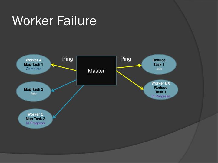 Worker Failure