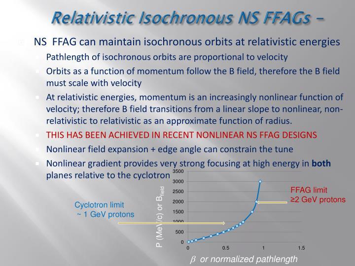 Relativistic Isochronous NS FFAGs -