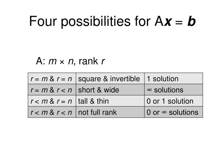 Four possibilities for A