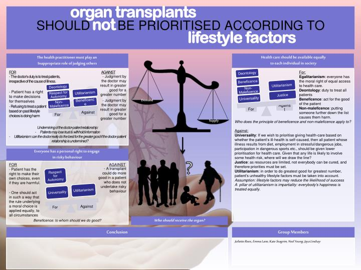 giving priority to some people over others in organ transplantation Increasing organ donation by presumed consent and allocation priority: organs upon death, they give up priority organ transplants may encourage more people.