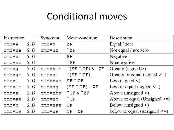 Conditional moves
