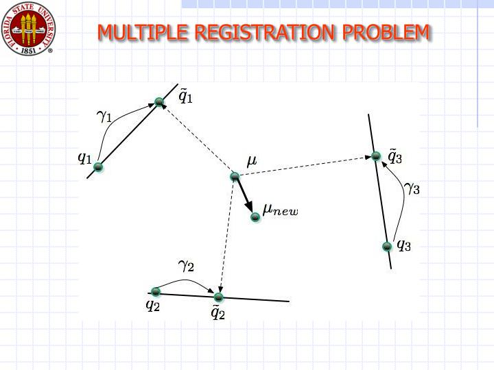 MULTIPLE REGISTRATION PROBLEM