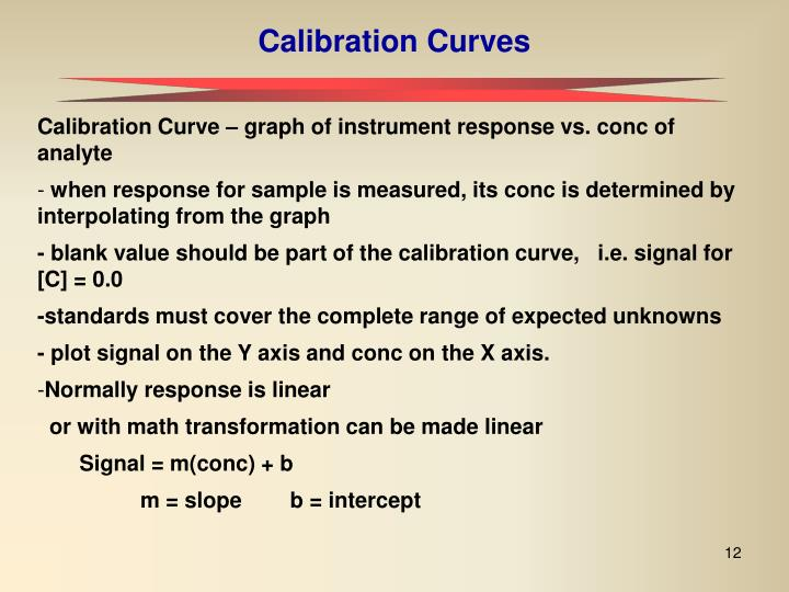 Calibration Curves