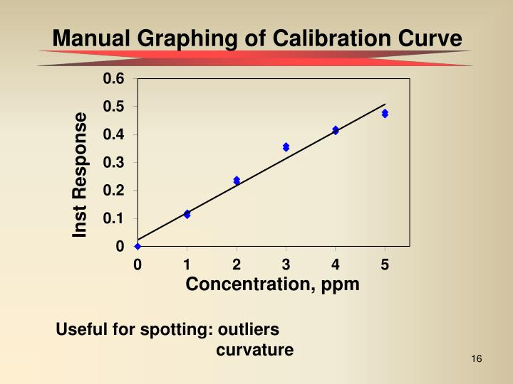 Manual Graphing of Calibration Curve