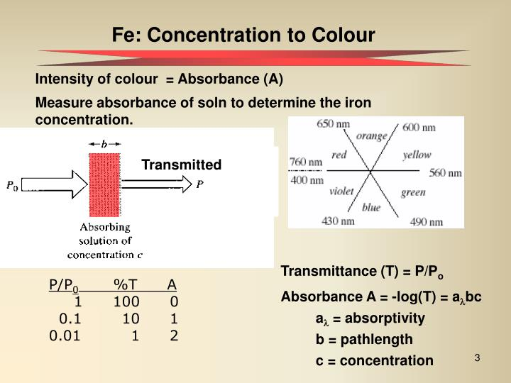 Fe: Concentration to Colour