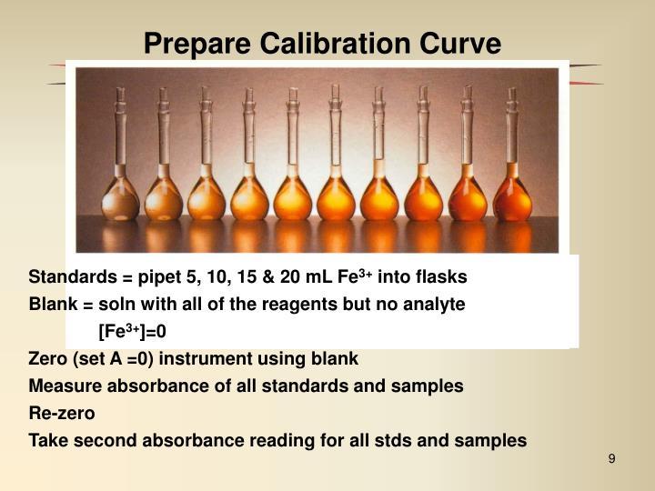 Prepare Calibration Curve