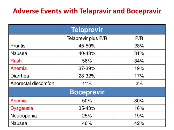Adverse Events with