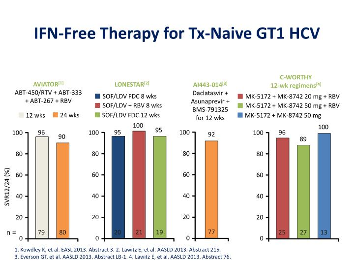 IFN-Free Therapy for