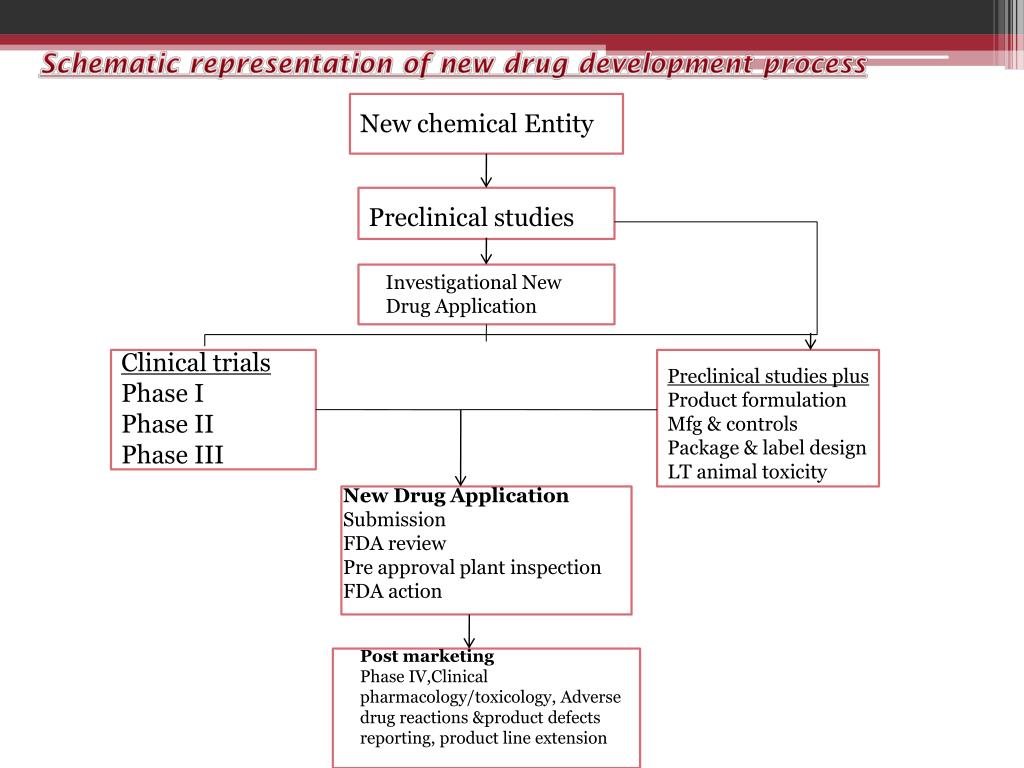 PPT - S eminar on CLINICAL TRIALS PowerPoint Presentation - ID:2041821