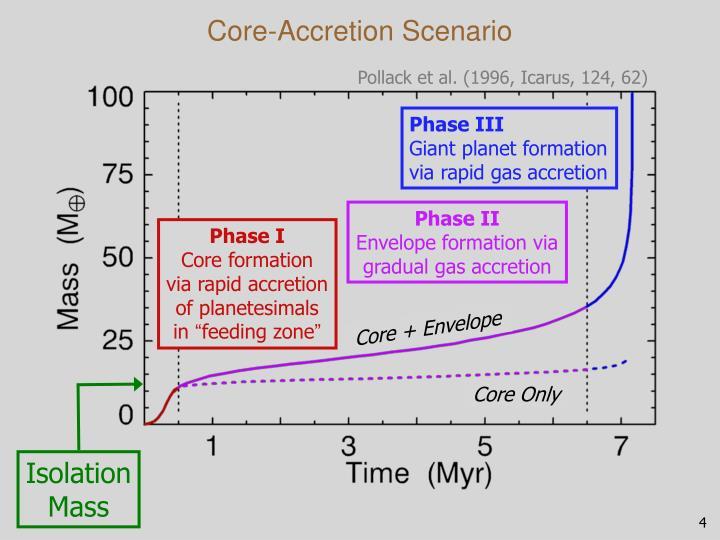 Core-Accretion Scenario
