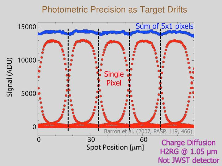 Photometric Precision as Target Drifts