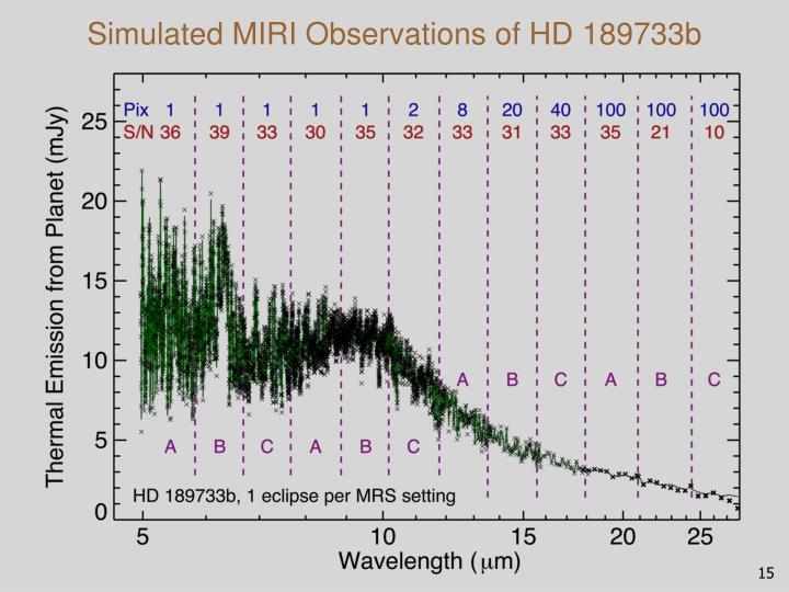Simulated MIRI Observations of HD 189733b