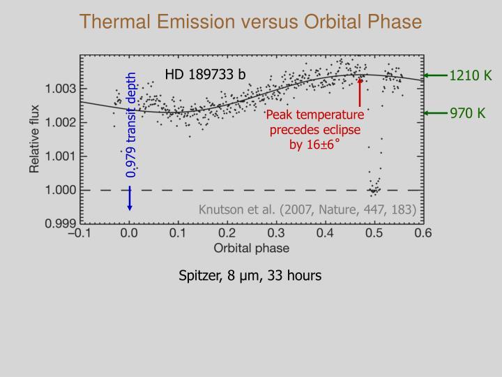 Thermal Emission versus Orbital Phase