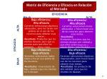 matriz de eficiencia y eficacia en relaci n al mercado