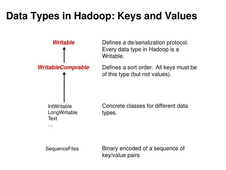 Data Types in Hadoop: Keys and Values