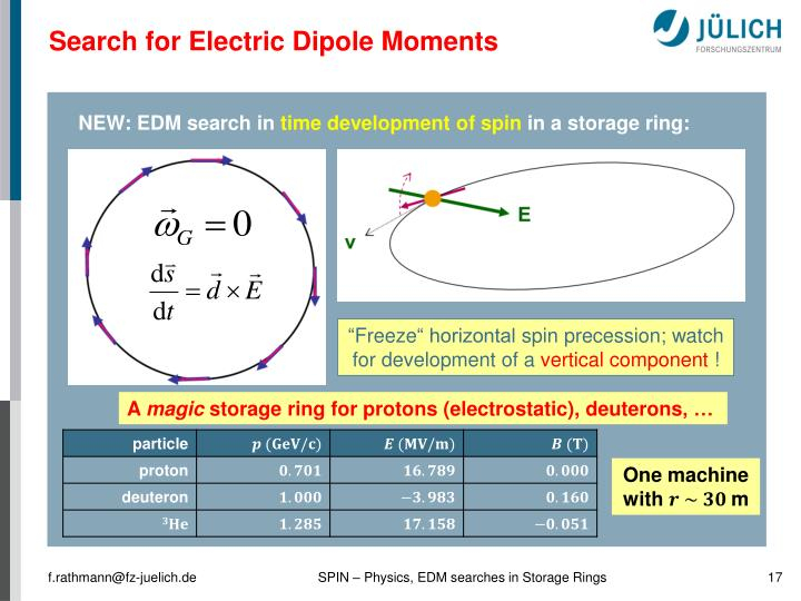 Search for Electric Dipole Moments