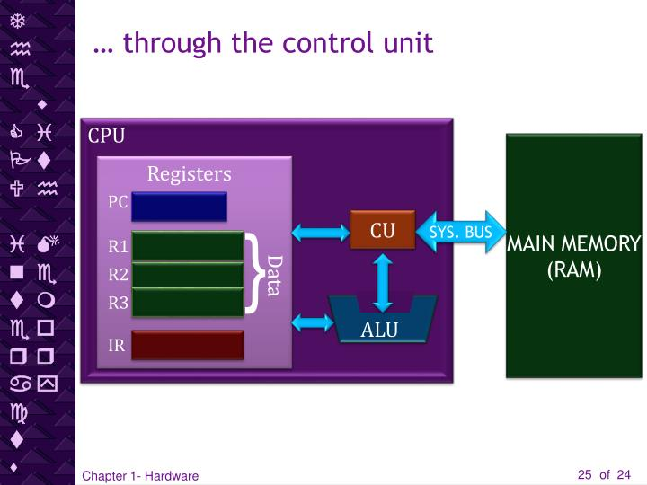 The CPU interacts with Memory