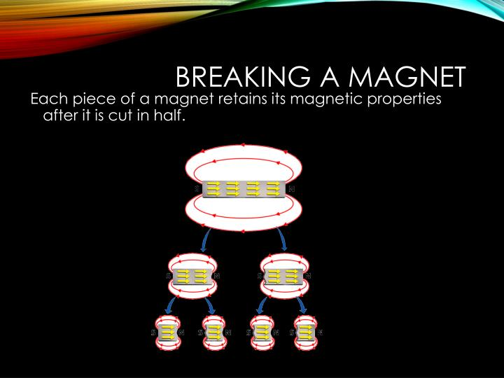 Breaking a Magnet