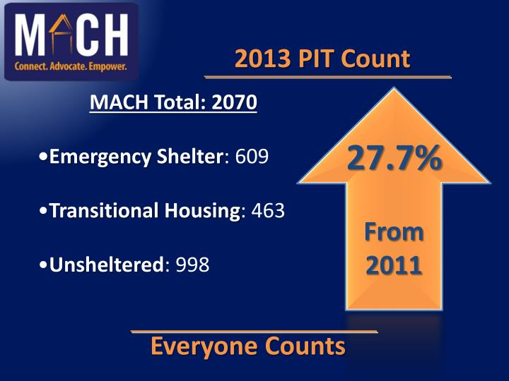 2013 PIT Count
