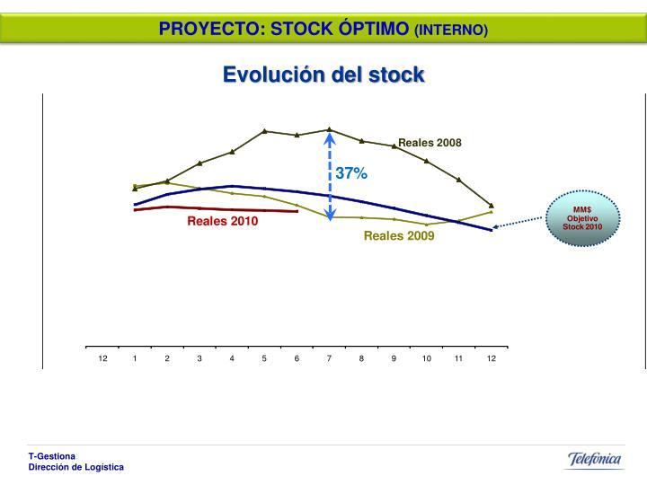 PROYECTO: STOCK ÓPTIMO