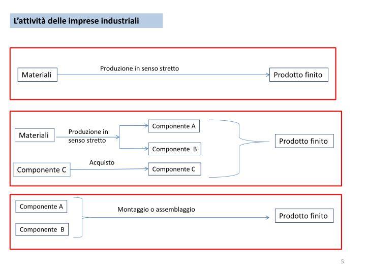 L'attività delle imprese industriali