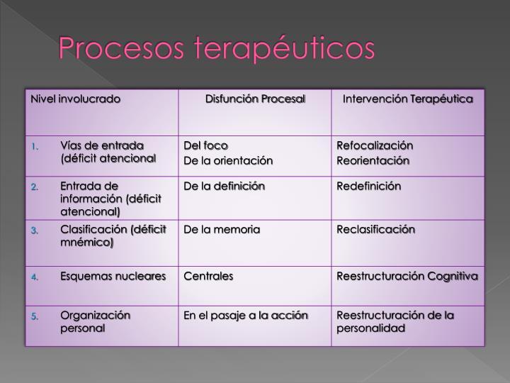 Procesos terapéuticos