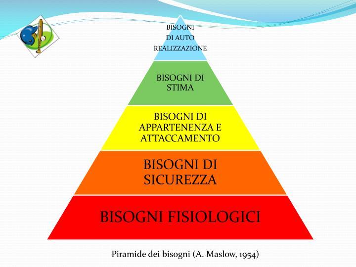 Piramide dei bisogni (A. Maslow, 1954)