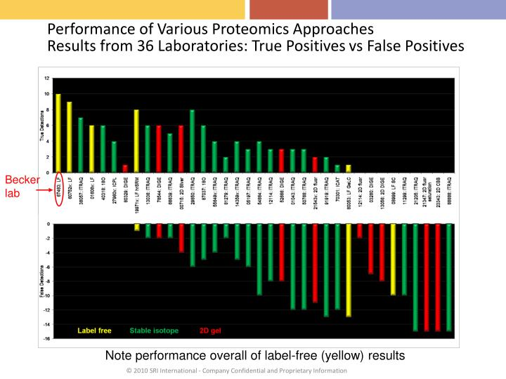 Performance of Various Proteomics Approaches