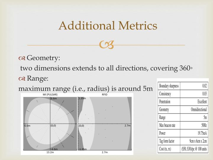 Additional Metrics