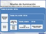 niveles de iluminaci n