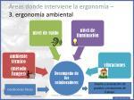 reas donde interviene la ergonom a 3 ergonom a ambiental