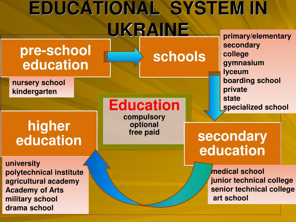 PPT - Education in Ukraine PowerPoint Presentation, free download - ID:2045948