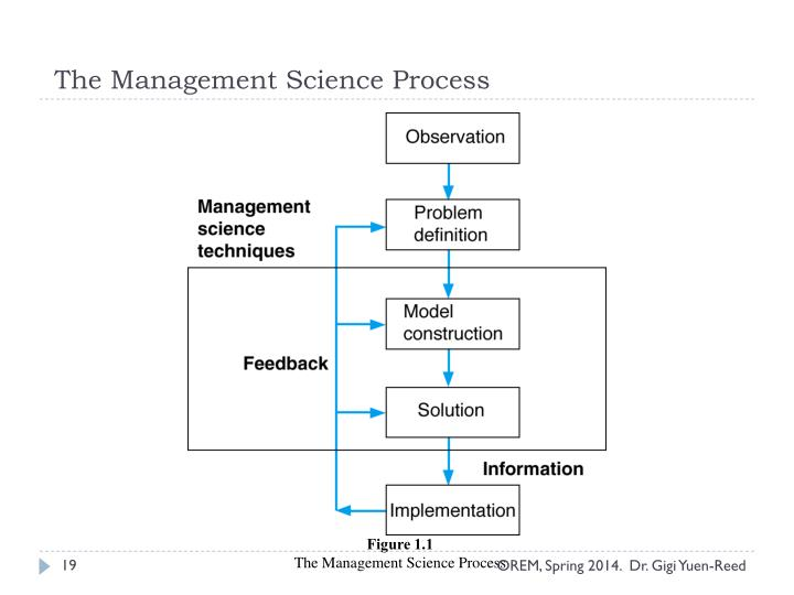 The Management Science Process