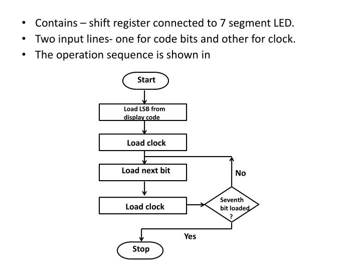 Contains – shift register connected to 7 segment LED.