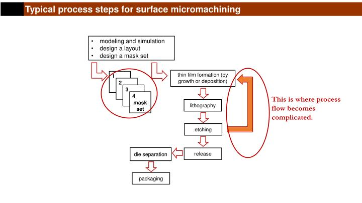 Typical process steps for