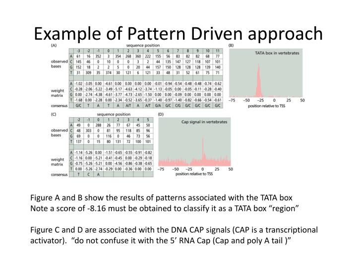 Example of Pattern Driven approach