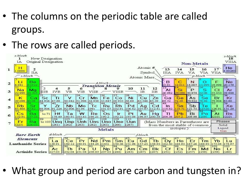 Ppt The Columns On The Periodic Table Are Called Groups The Rows