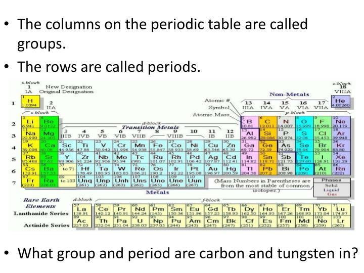 Ppt The Columns On The Periodic Table Are Called Groups