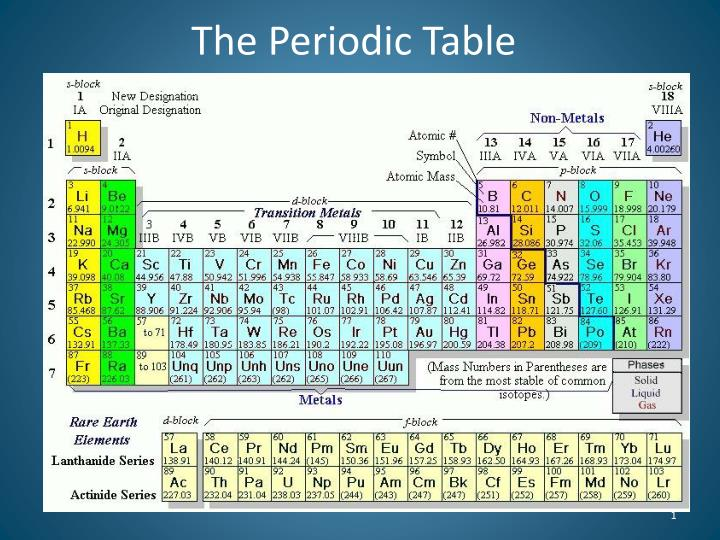 Ppt The Periodic Table Powerpoint Presentation Id2046605