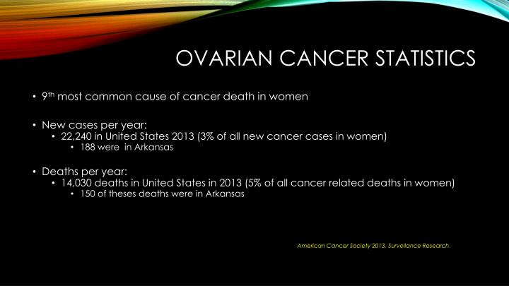 Ovarian Cancer Statistics